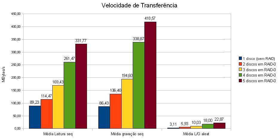 RAID-0 - Velocidade de Transferência