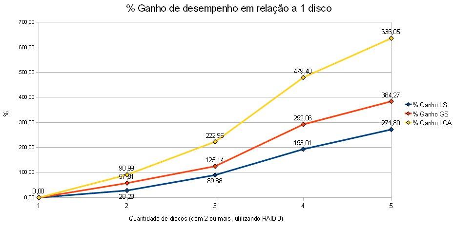 RAID-0 - Ganho de Desempenho (1)