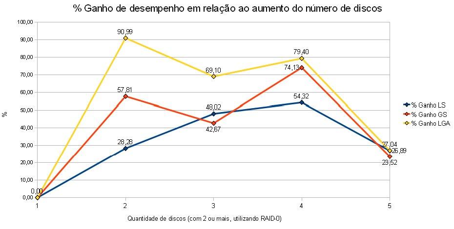RAID-0 - Ganho de Desempenho (2)
