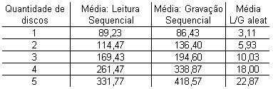 RAID-0 - Resultados (Médias)